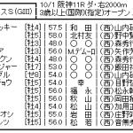 【第20回シリウスS】3連勝中のアポロケンタッキーが重賞初挑戦!