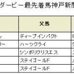 【競馬結果】《神戸新聞杯 2016》血統予想・エアスピネル、いまいちキャラからの脱却へ