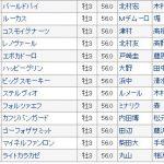 【競馬ニュース】【スプリングステークス2018】最終血統予想・皐月賞へ権利を取る馬は?3連単買い目発表!!!!!!