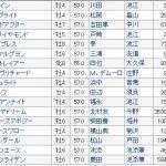 【競馬ニュース】【大阪杯2018】血統展望・出走予定馬/予想オッズ、4歳馬躍進か??