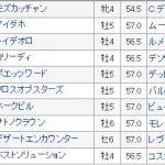 【競馬情報】【ドバイシーマクラシック2018】血統最終予想・日本馬が勝つのはここしかない!!!!レイデオロ世界へ!!!!