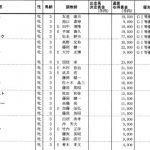 【競馬速報】【桜花賞 2018】血統展望・全頭診断、今年の桜花賞血統からはこの馬♪♪
