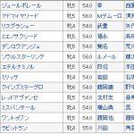 【競馬ニュース】〔阪神牝馬ステークス 2018〕血統予想・枠順確定、恵みの雨はどの馬か?